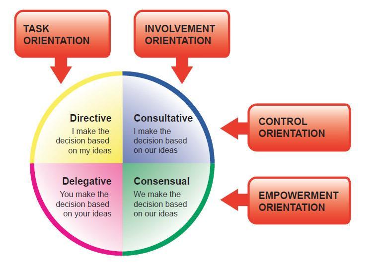 the leadership judgement model