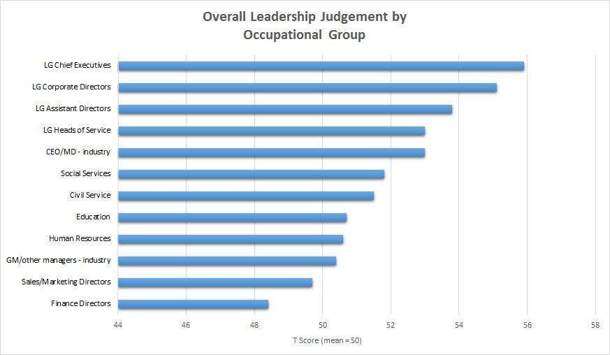 overall leadership judgement comparison