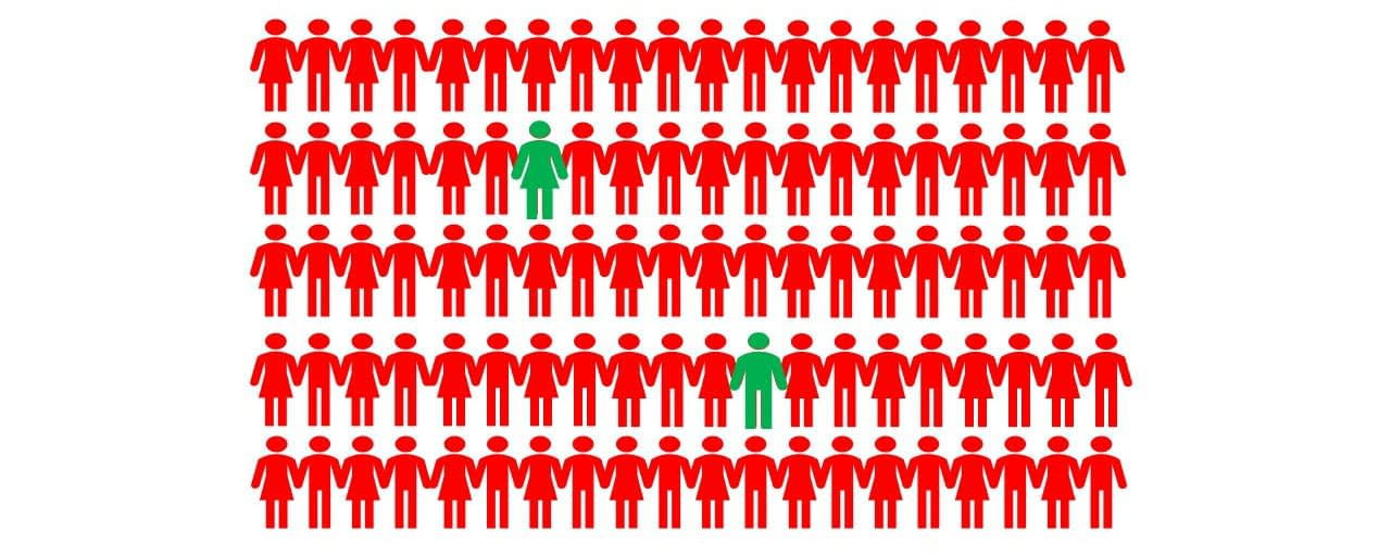 If 2% of your staff drive value in your business. Do you know who they are?
